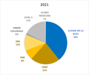 Elections URPS 2021
